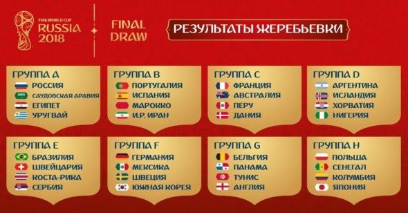 Результаты жеребьёвки FIFA 2018
