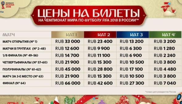 Где и как купить билеты на ЧМ 2018 — цены для матчей в разных категориях