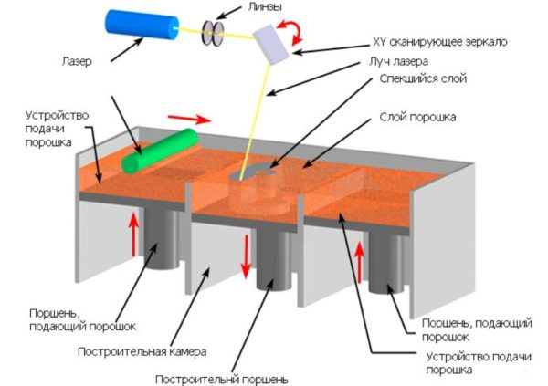 Принцип работы 3D SLS принтера