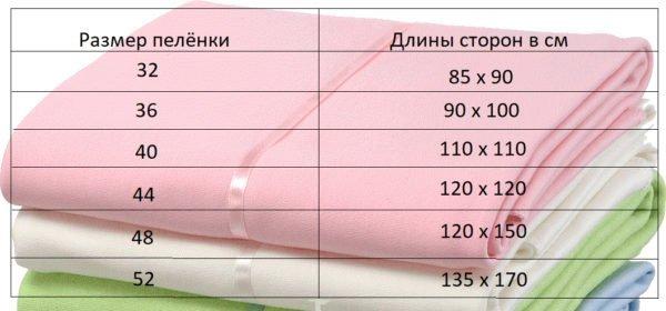 Таблица с указаниями длин каждой из сторон пелёнок, на все размеры