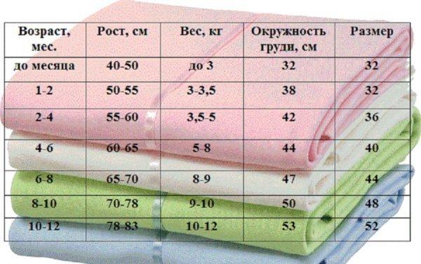 Таблица соответствия параметров ребёнка и размеров пелёнок