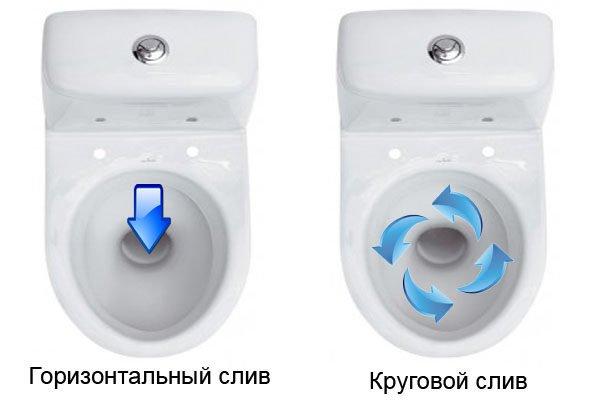 Горизонтальный и круговой смыв