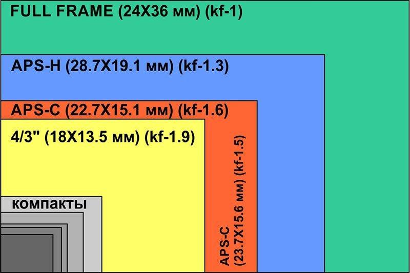 размер матрицы цифрового фотоаппарата вот захотелось