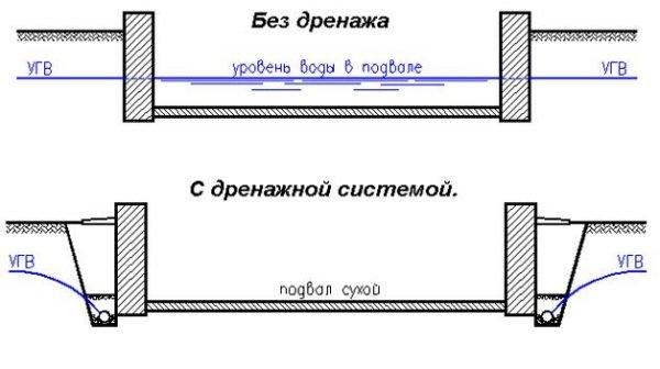Система водоотвода в подвале