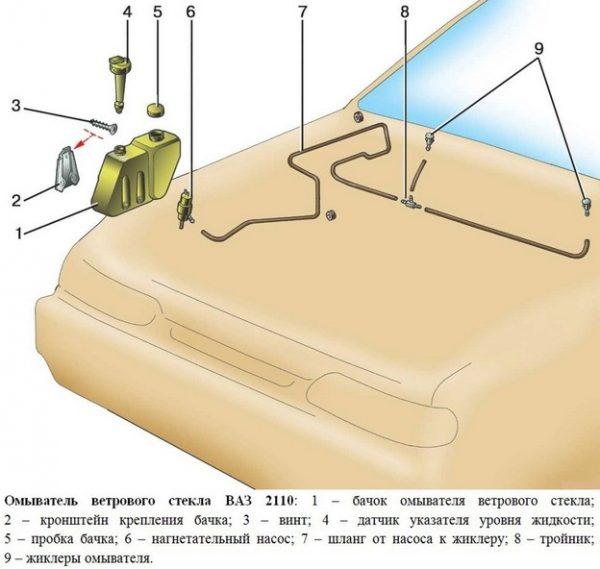 Схема омывательной системы
