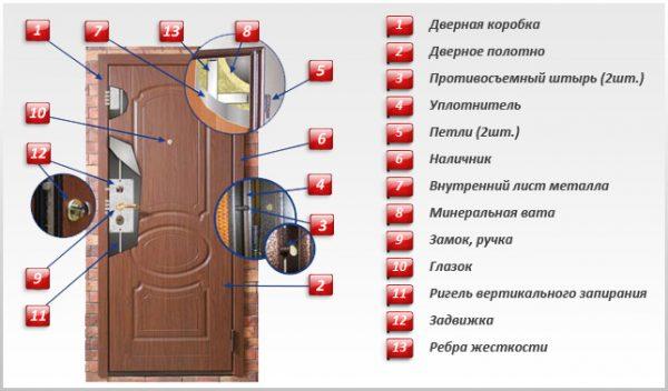 Подробное устройство входной двери