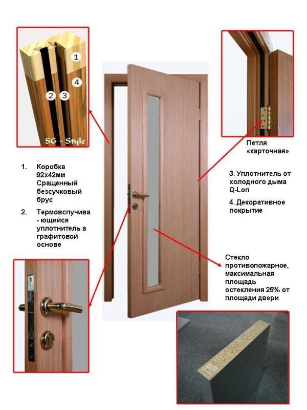 Схема устройства деревянной противопожарной двери