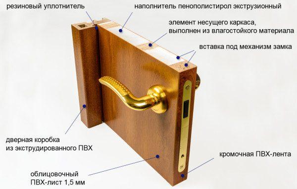 Структура ламинированной двери