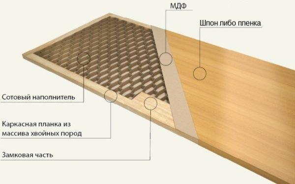 Схема покрытия дверей