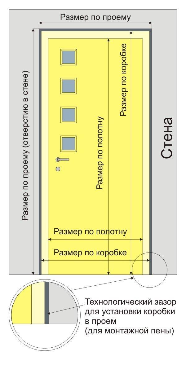 Размеры проёма для металлической двери