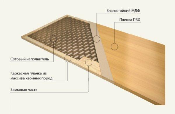 Конструкция ПВХ-двери
