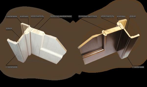 Схема конструкции дверей из массива