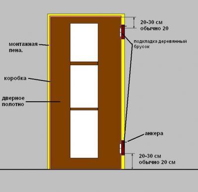 Схема замера и установки дверного полотна