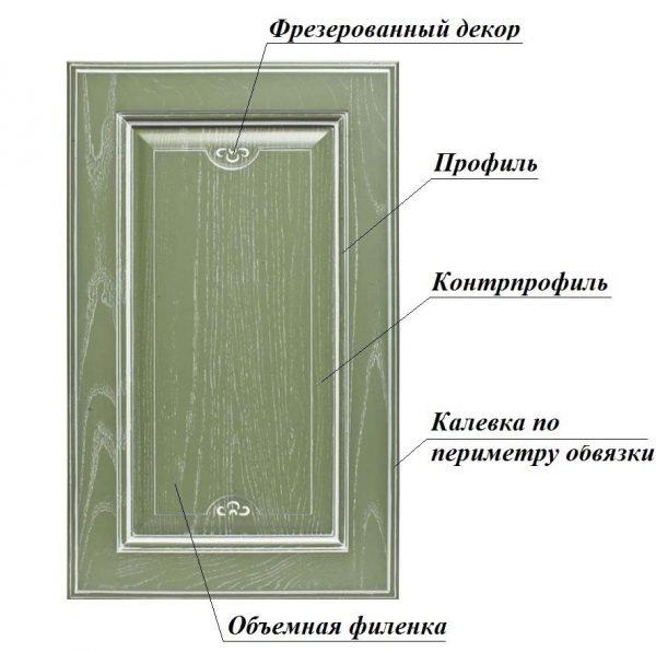 Схема дверной филёнки