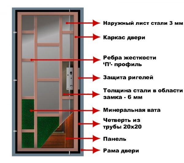 Устройство входных дверей