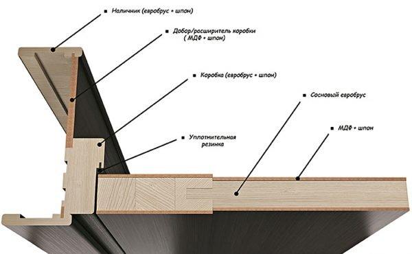 Схема конструкции шпонированной двери
