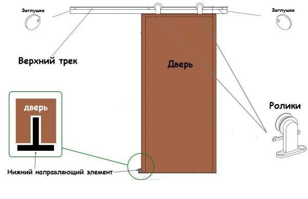Схема крепления раздвижной шпонированной двери