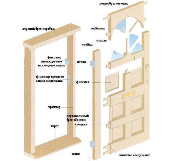 Конструкция филёнчатых дверей