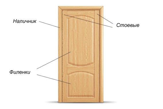 Филёнчатая дверь