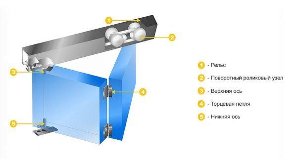 Схема механизма движения складной двери