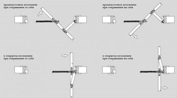 Принцип действия рото-двери
