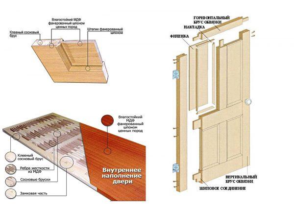 Шпонированные двери в разрезе