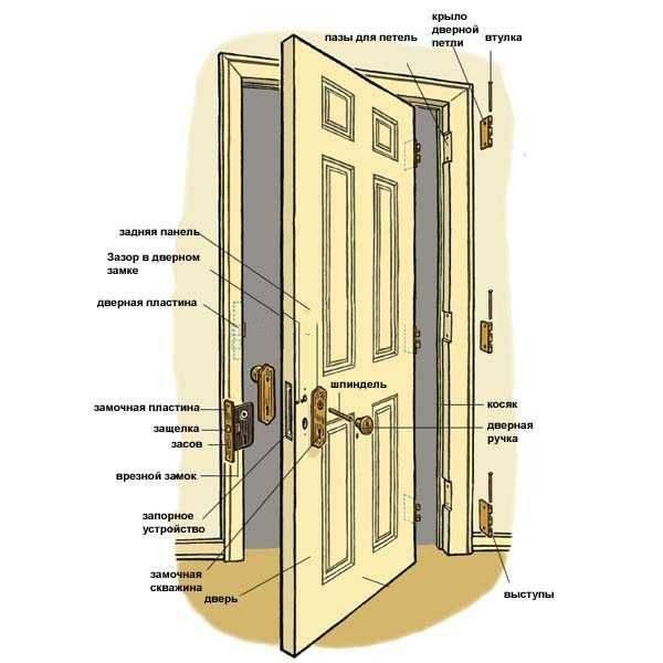 Схема установки дверной фурнитуры