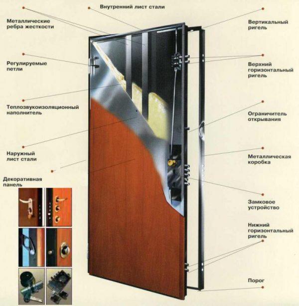 Схема строения бронированной двери