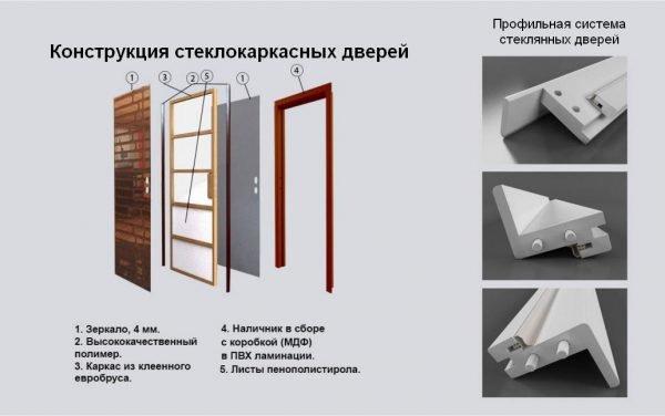 Схематическая конструкция стеклокаркасных дверей