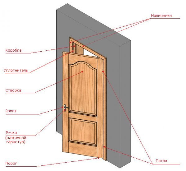 Схема устройства распашной двери