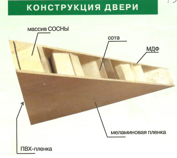Конструкция МДФ дверей