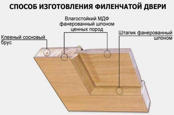 Конструкция филёнчатой двери