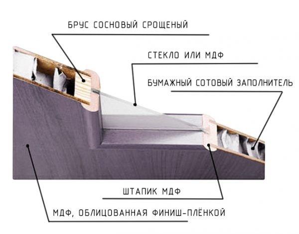 Конструкция щитовой двери