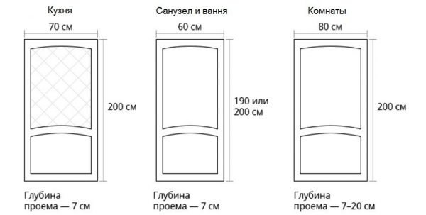 Размеры стандартных дверей