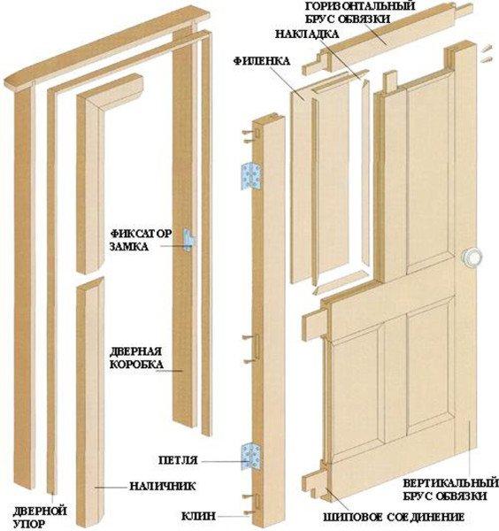 Схема сборки филёнчатой и царговой двери