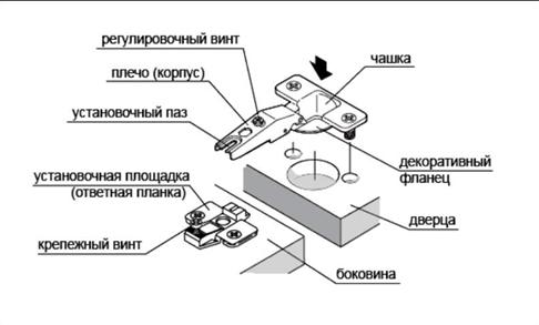 Схема устройства четырёхшарнирных петель