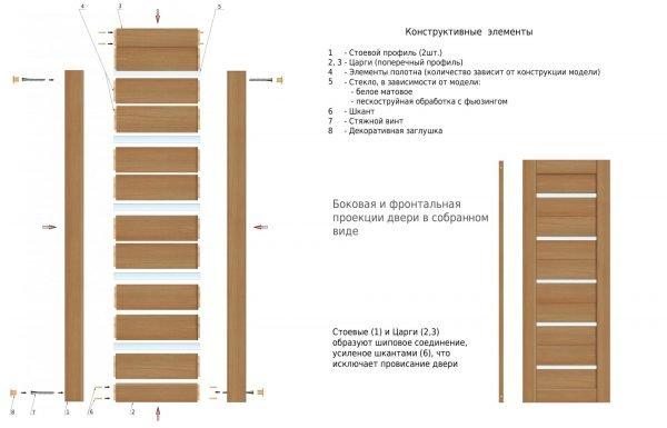 Схема устройства царговой двери