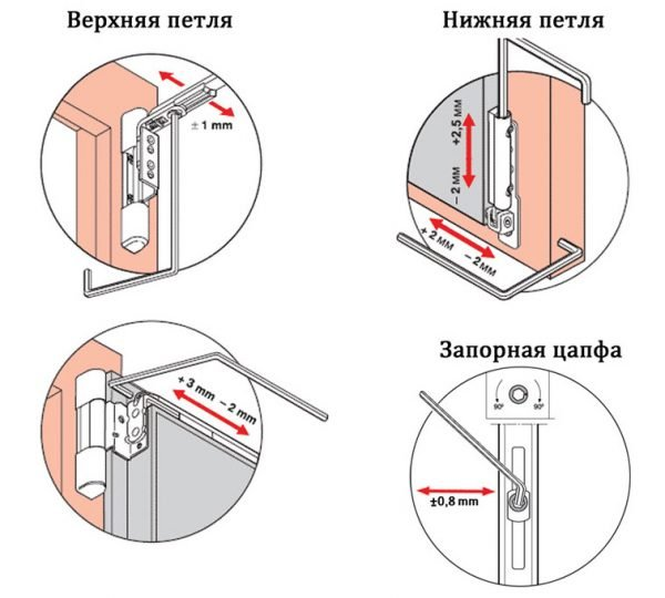Регулировка внутренних петель