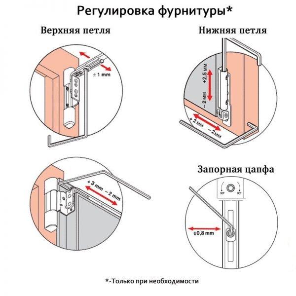 Схема регулировки петель на пластиковой двери