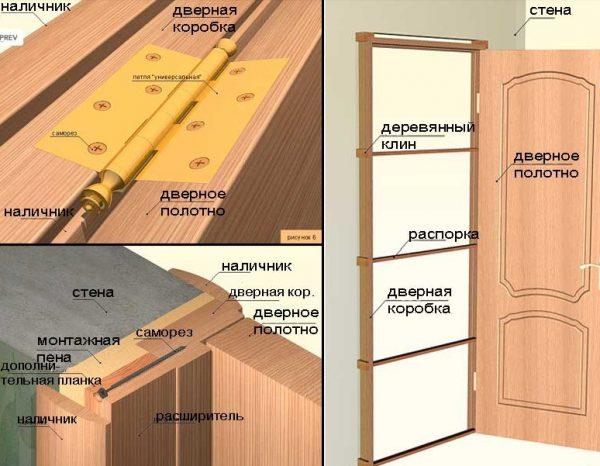 Особенности монтажа двери и петель