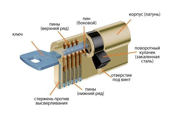 Схема устройства цилиндрового замка