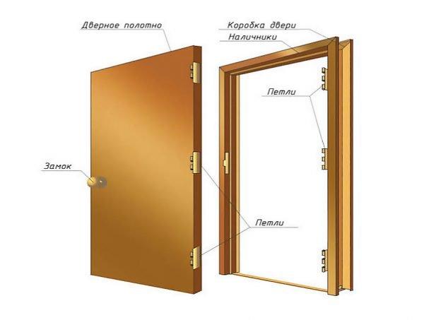 Конструкция деревянной двери