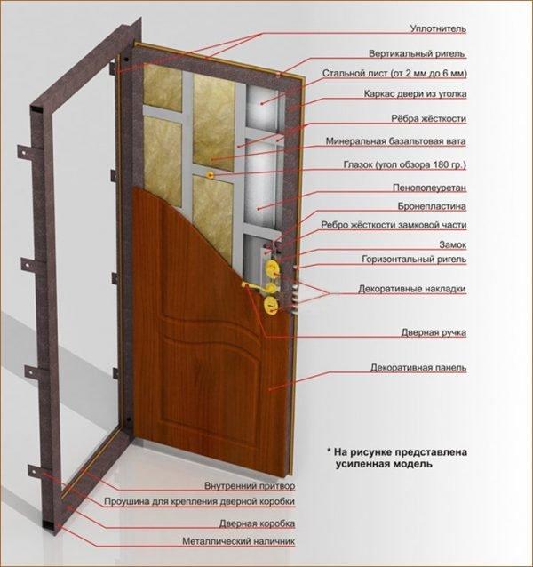 Основные элементы входной двери