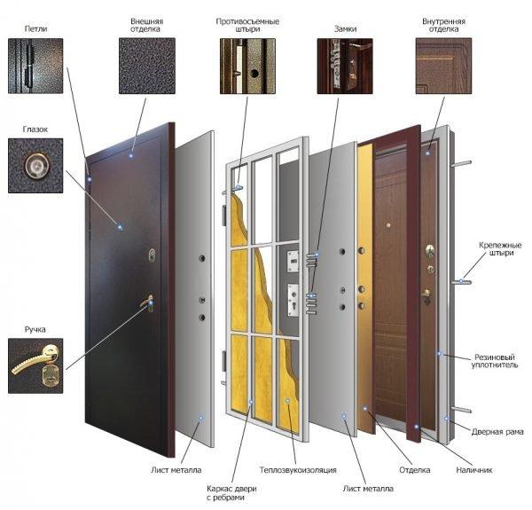 Схема конструкции металлической тамбурной двери