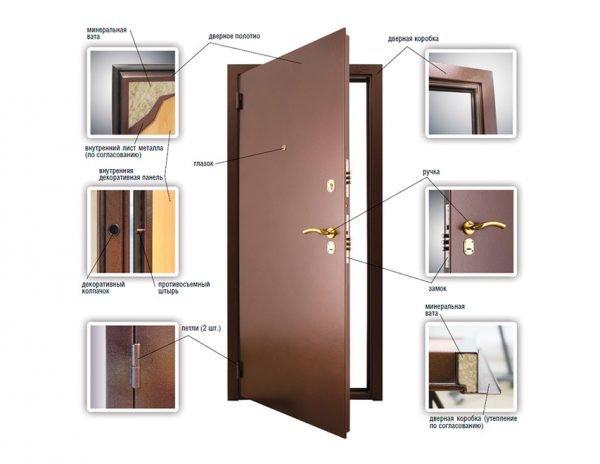 Схема устройства металлической входной двери