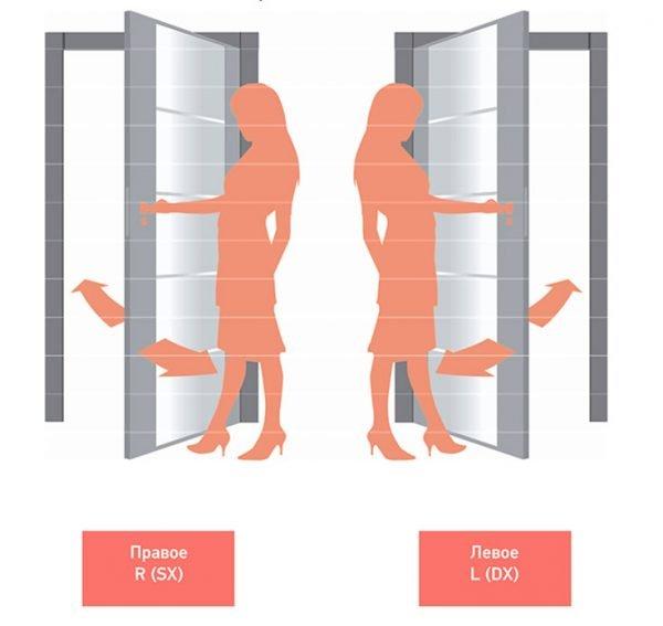 Правые и левые входные двери