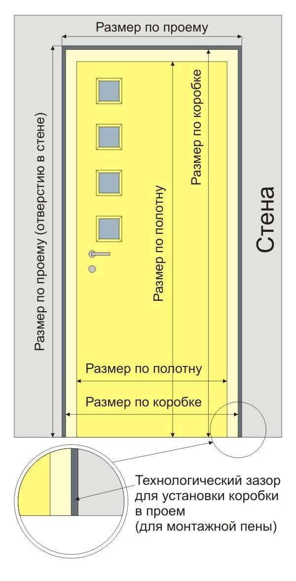 размеры входных дверей в том числе стандартные а также