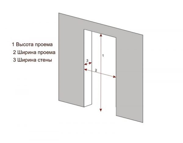 Измерение дверного проёма