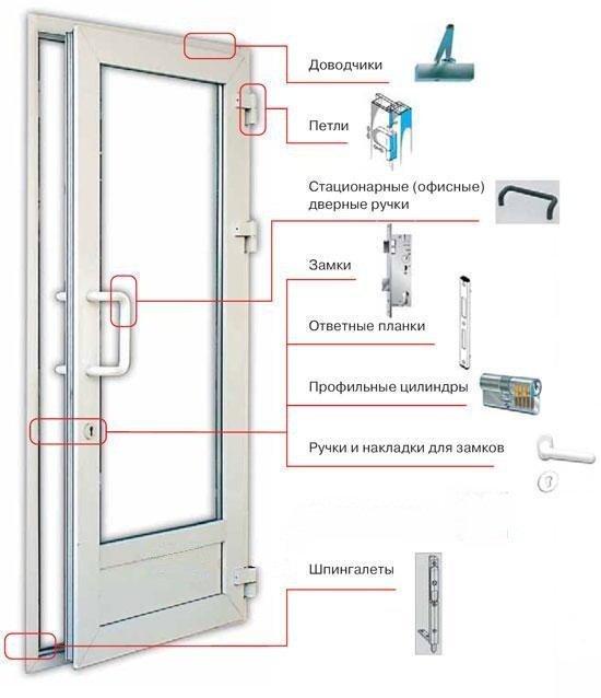 Устройство пластиковой двери