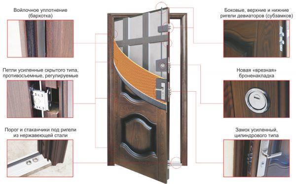 Схема конструкции металлических дверей
